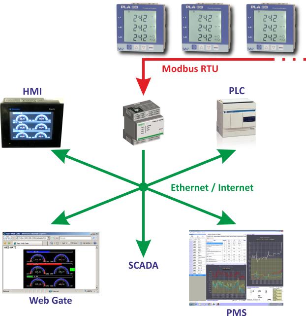 Topologia modbus Ethernet dla PLA33